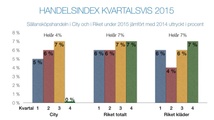 Källor statistik: Handelsindex Stockholms City samt SCB