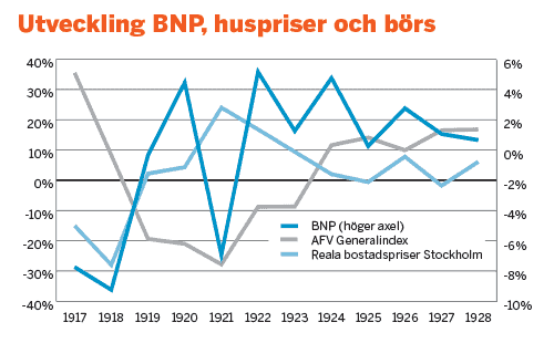 Utveckling BNP, huspriser och börs